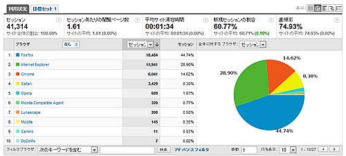 Google Analytics でのブラウザシェア