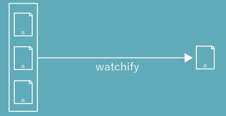 watchifyでファイルの監視を行う